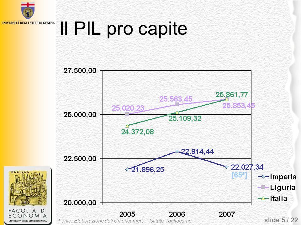 Il PIL pro capite [65ª] Fonte: Elaborazione dati Unioncamere – Istituto Tagliacarne